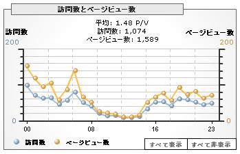 Analytics051116